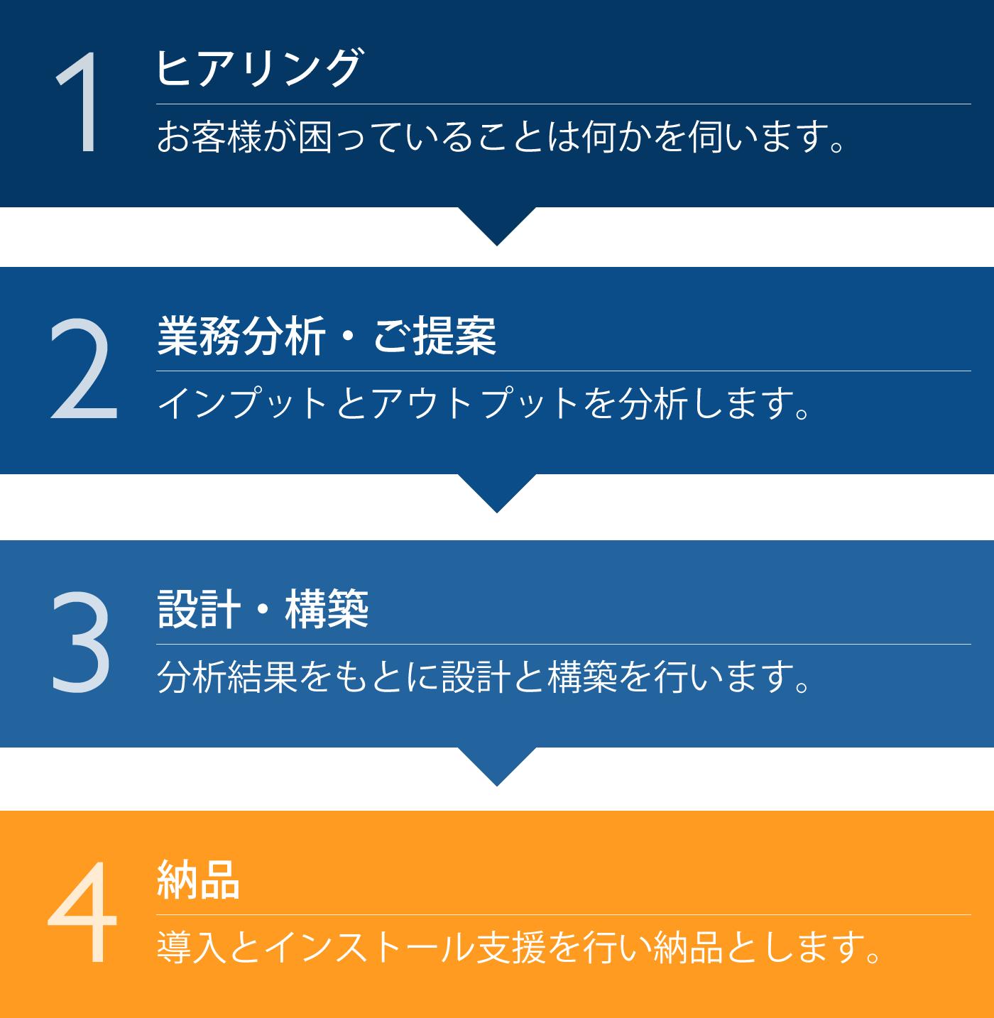 システム作成_業務の流れ
